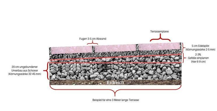Querschnitt von Terrassenplatten in einem Splittbett auf einem ungebundenem Unterbau (Frostschutzschicht) verlegt